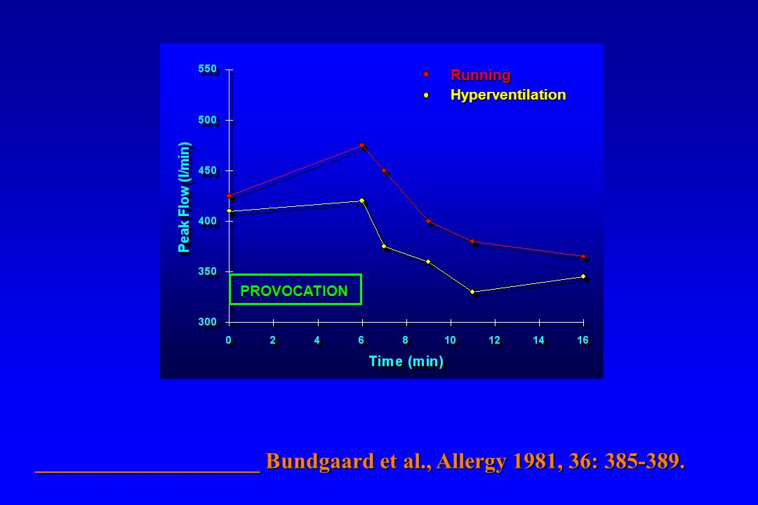 ____________________ Bundgaard et al., Allergy 1981, 36: 385-389.