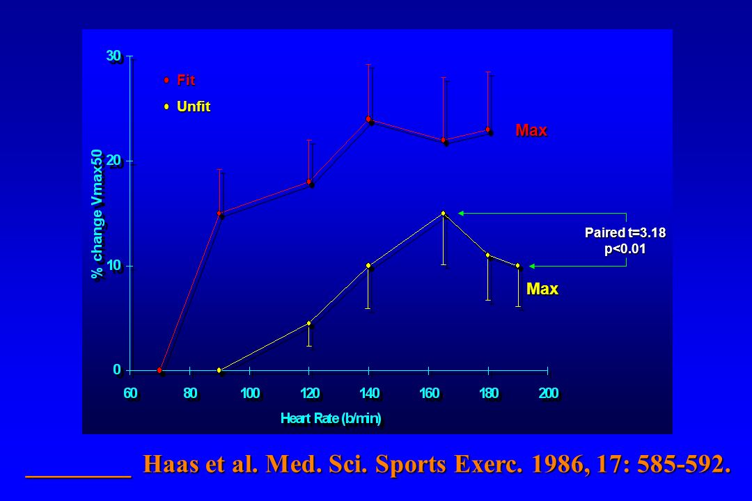 ________ Haas et al. Med. Sci. Sports Exerc. 1986, 17: 585-592.