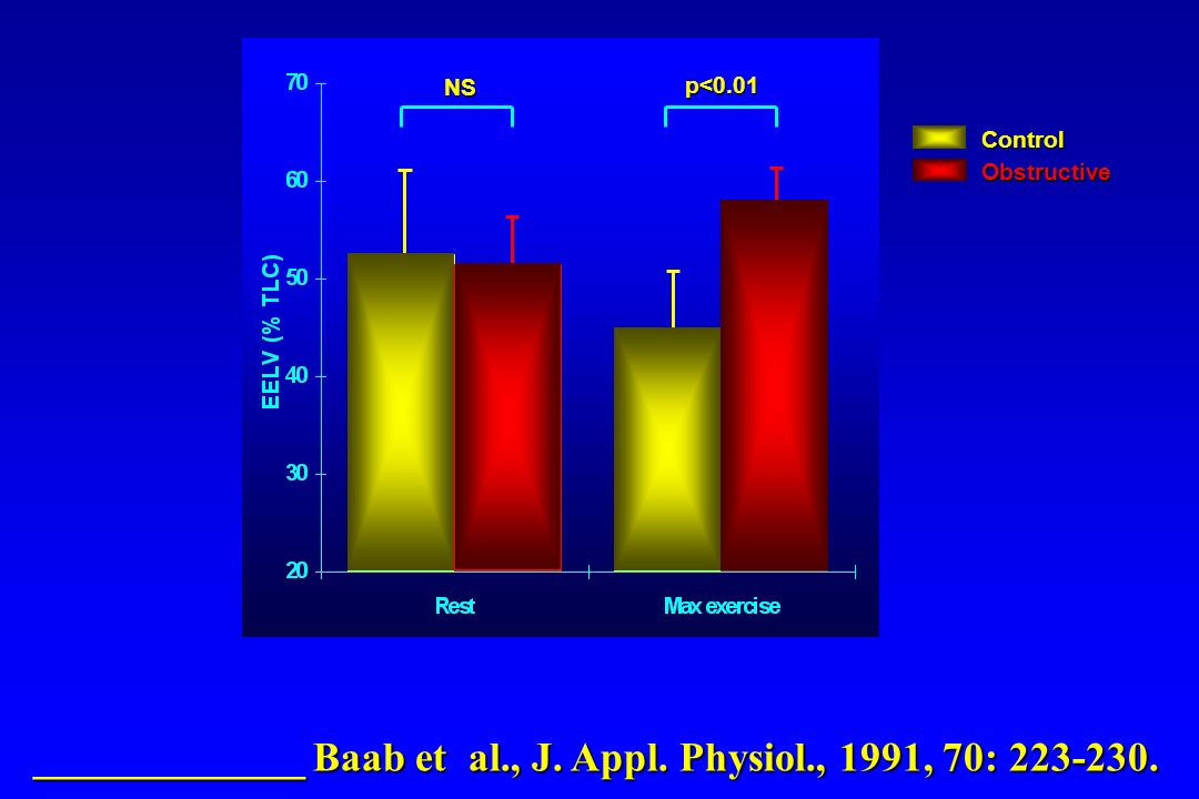 _____________ Baab et al., J. Appl. Physiol., 1991, 70: 223-230.