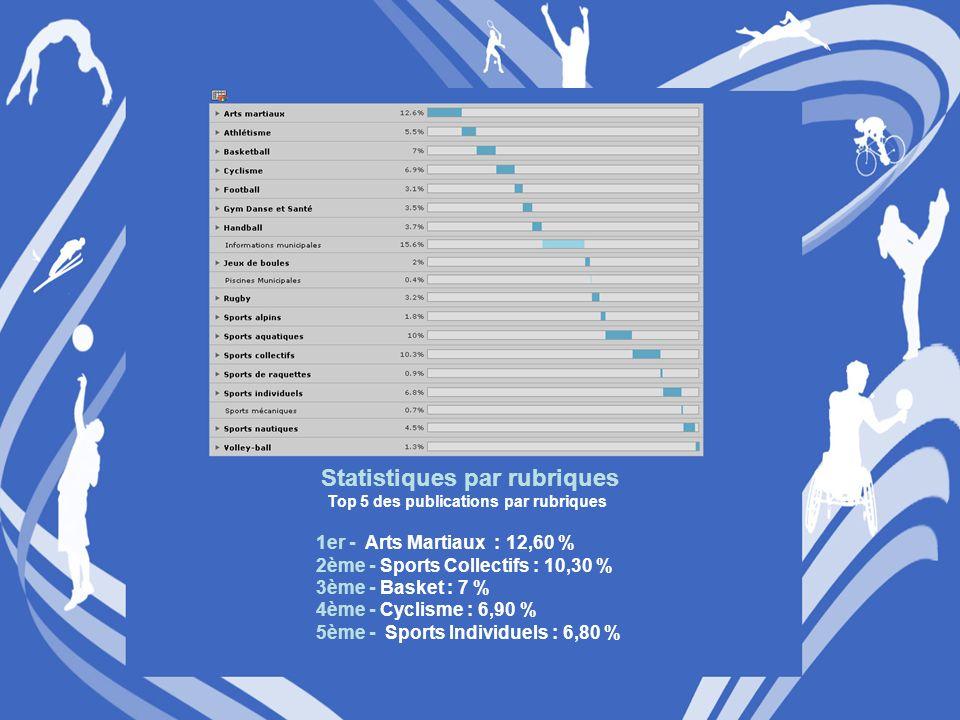Statistiques par rubriques Top 5 des publications par rubriques