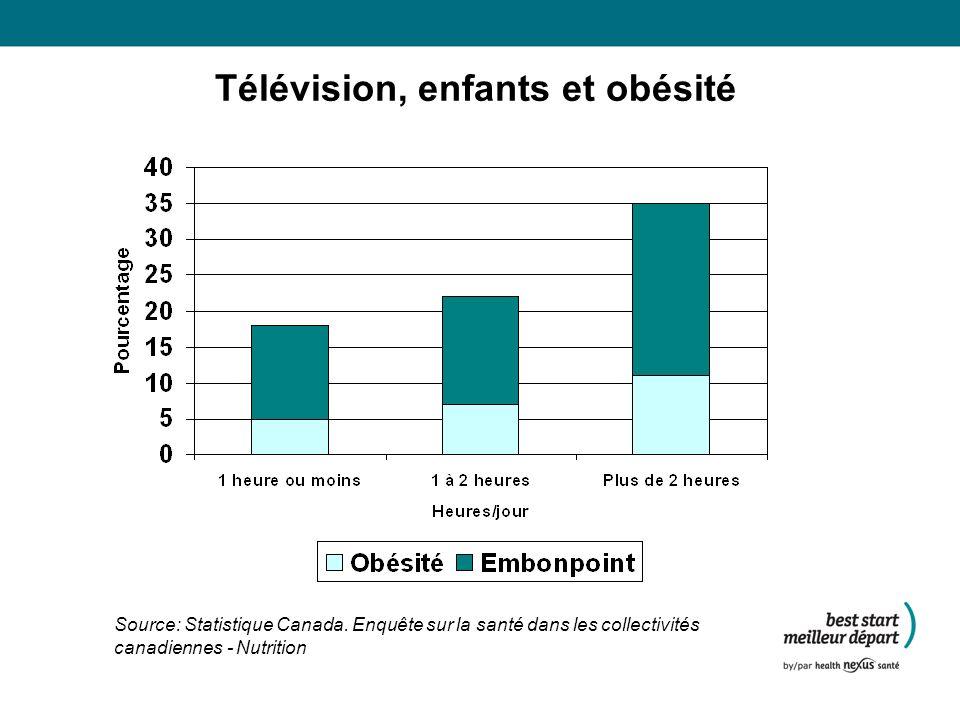 Télévision, enfants et obésité
