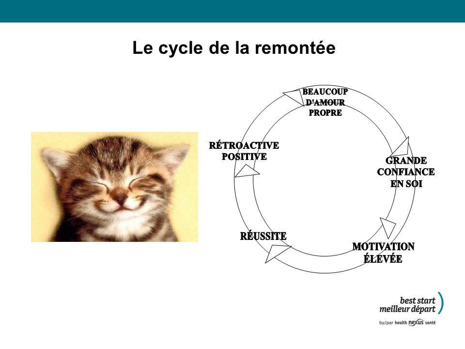 Le cycle de la remontée RÉTROACTIVE POSITIVE GRANDE CONFIANCE EN SOI