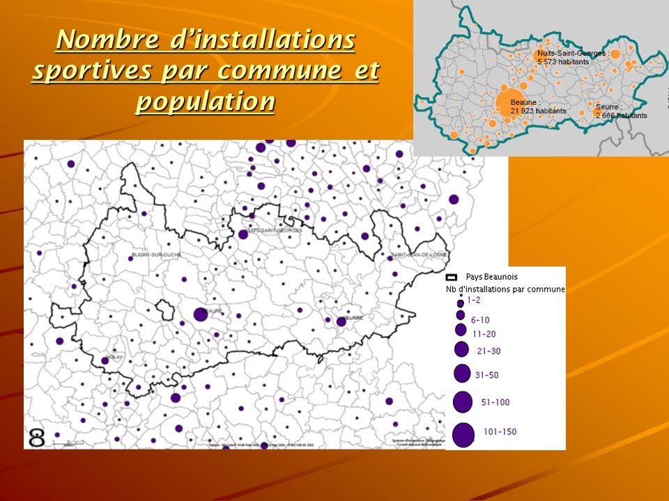 Nombre d'installations sportives par commune et population