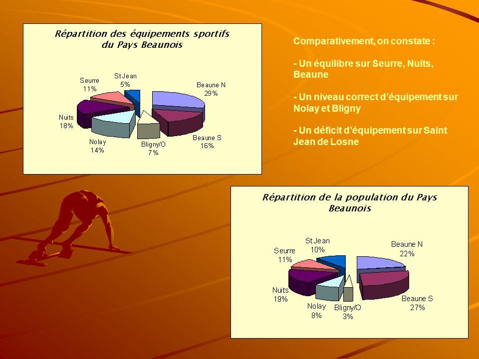 Comparativement, on constate : - Un équilibre sur Seurre, Nuits, Beaune - Un niveau correct d'équipement sur Nolay et Bligny - Un déficit d'équipement sur Saint Jean de Losne