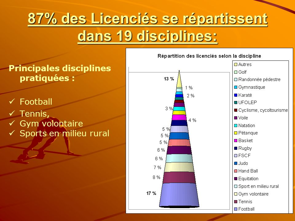 87% des Licenciés se répartissent dans 19 disciplines: