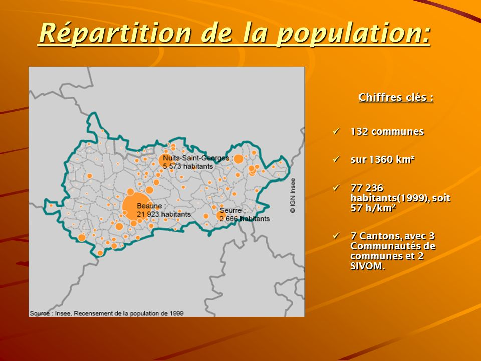 Répartition de la population: