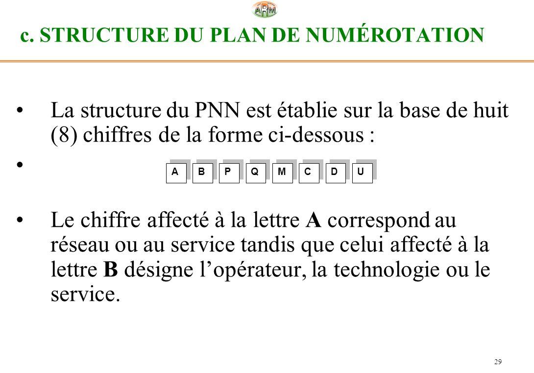 c. STRUCTURE DU PLAN DE NUMÉROTATION