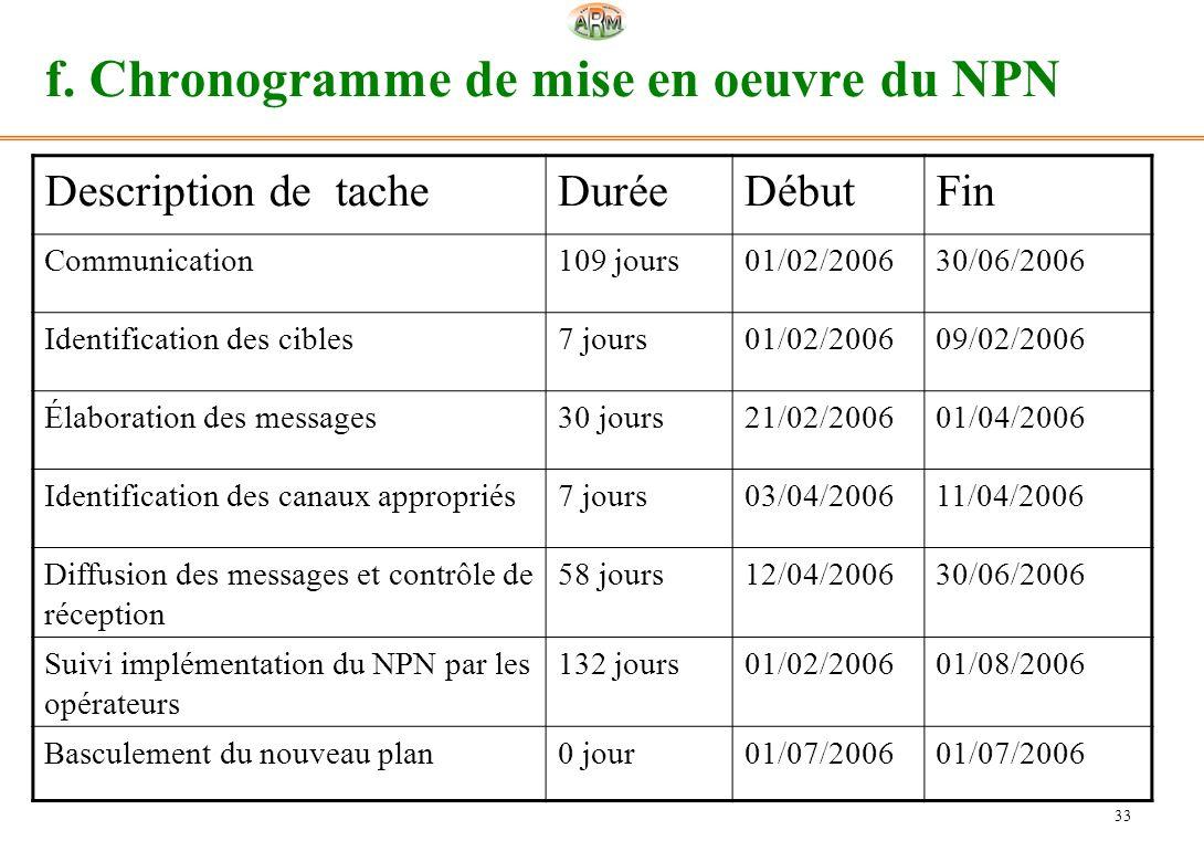 f. Chronogramme de mise en oeuvre du NPN