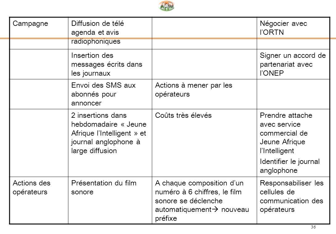 Campagne Diffusion de télé agenda et avis radiophoniques. Négocier avec l'ORTN. Insertion des messages écrits dans les journaux.