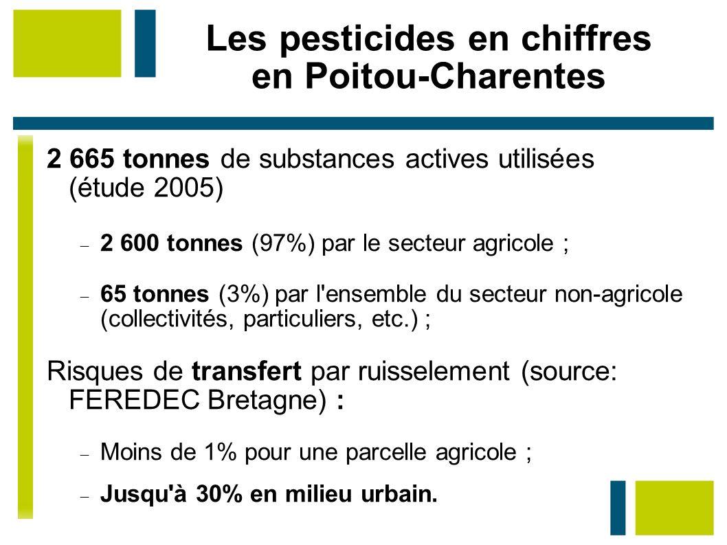 Les pesticides en chiffres en Poitou-Charentes