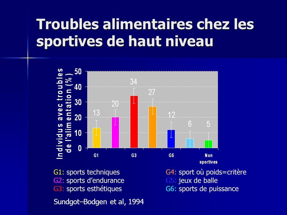 Troubles alimentaires chez les sportives de haut niveau