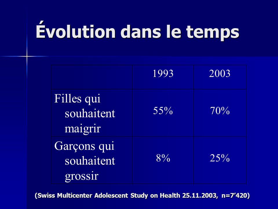 Évolution dans le temps