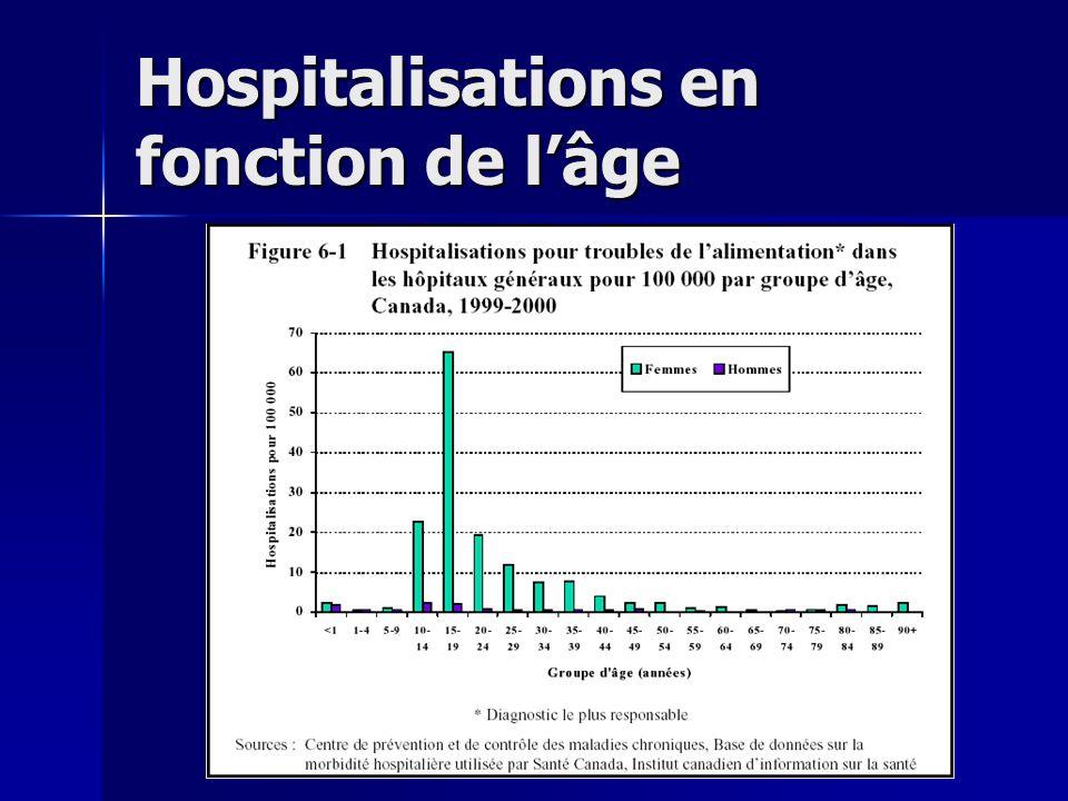 Hospitalisations en fonction de l'âge