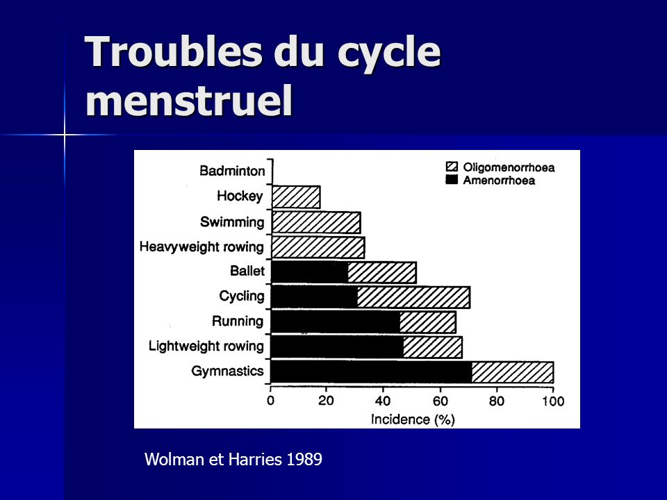Troubles du cycle menstruel