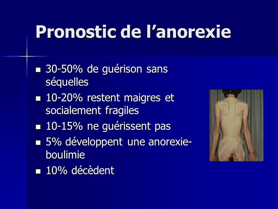 Pronostic de l'anorexie