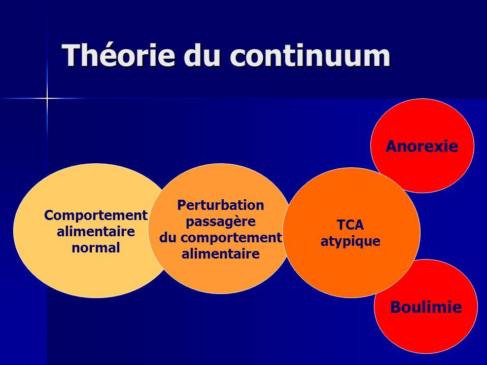 Théorie du continuum Anorexie Boulimie Perturbation Comportement