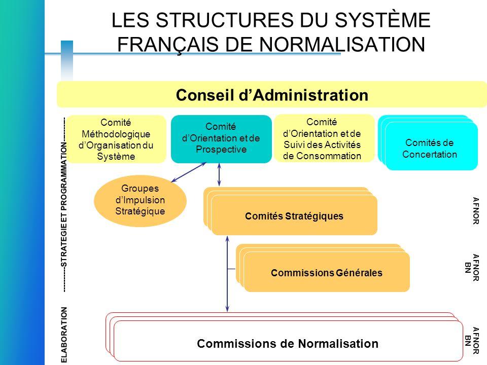 LES STRUCTURES DU SYSTÈME FRANÇAIS DE NORMALISATION