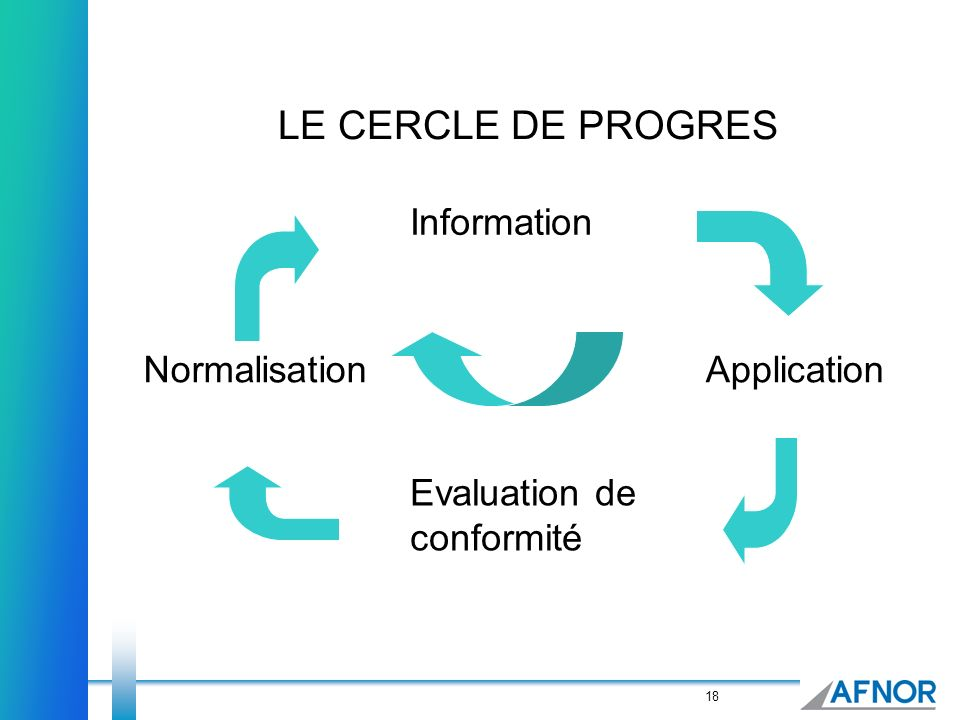LE CERCLE DE PROGRES Information Normalisation Application