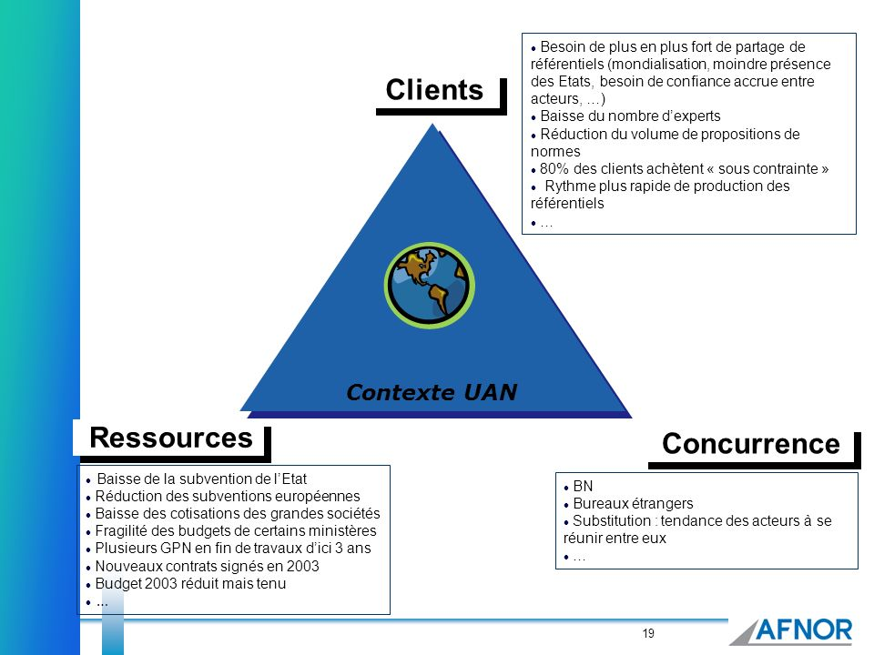 Clients Ressources Concurrence