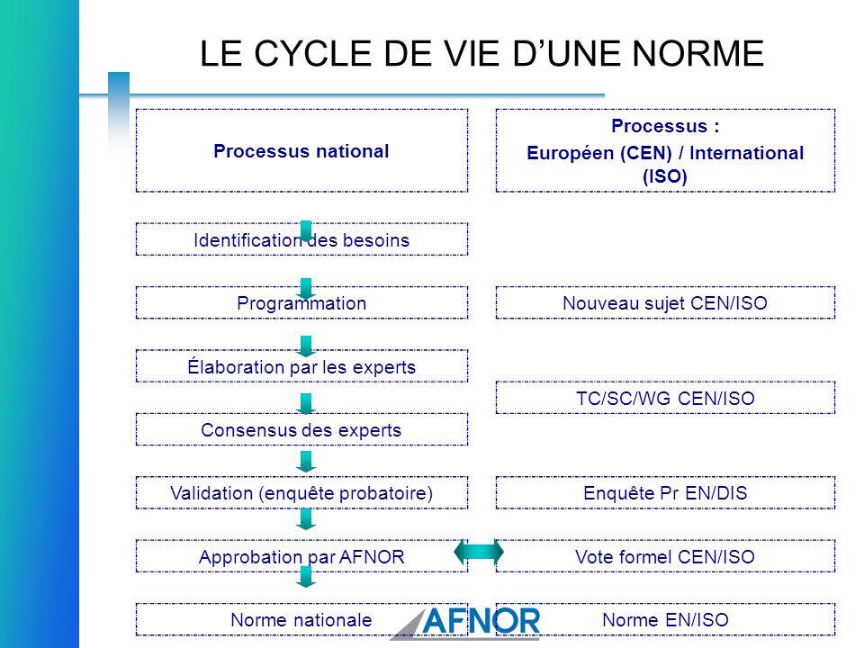 LE CYCLE DE VIE D'UNE NORME