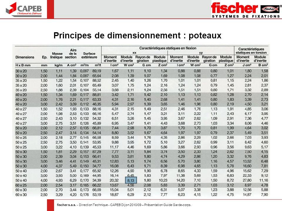 Principes de dimensionnement : poteaux