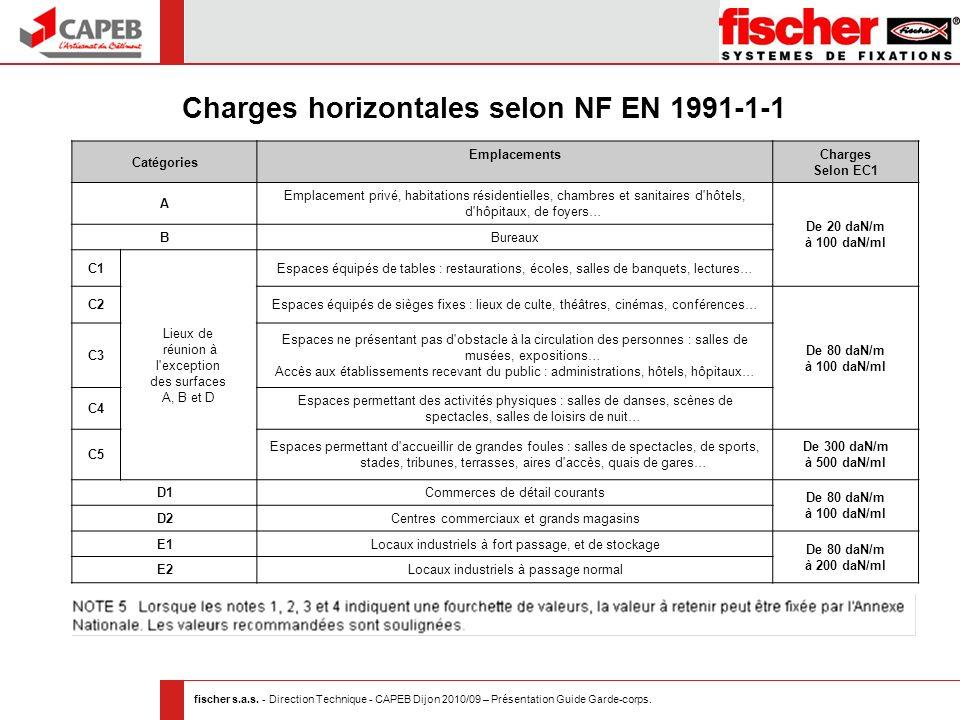 Charges horizontales selon NF EN 1991-1-1