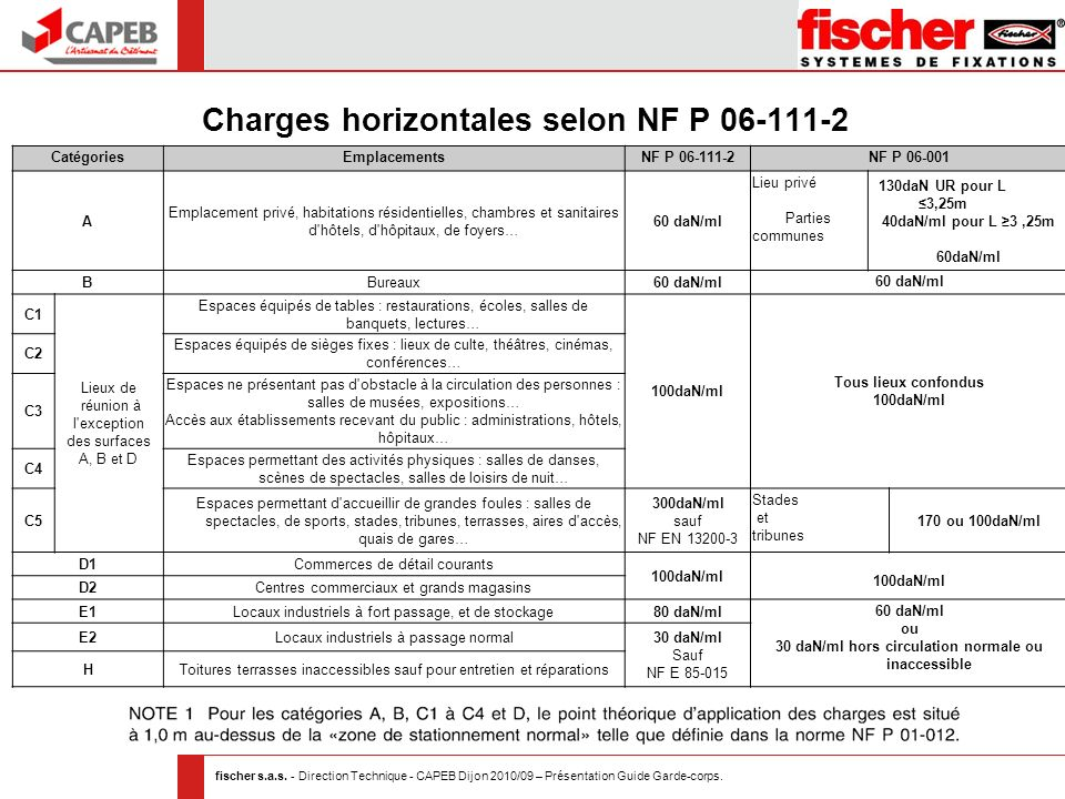 Charges horizontales selon NF P 06-111-2