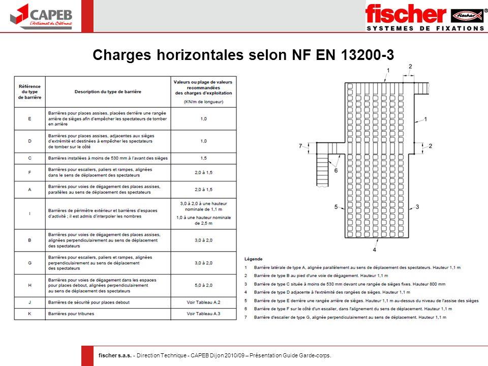 Charges horizontales selon NF EN 13200-3