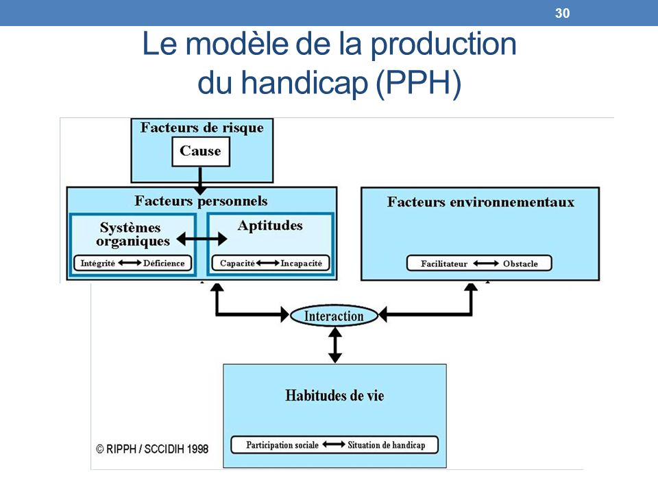 Le modèle de la production du handicap (PPH)