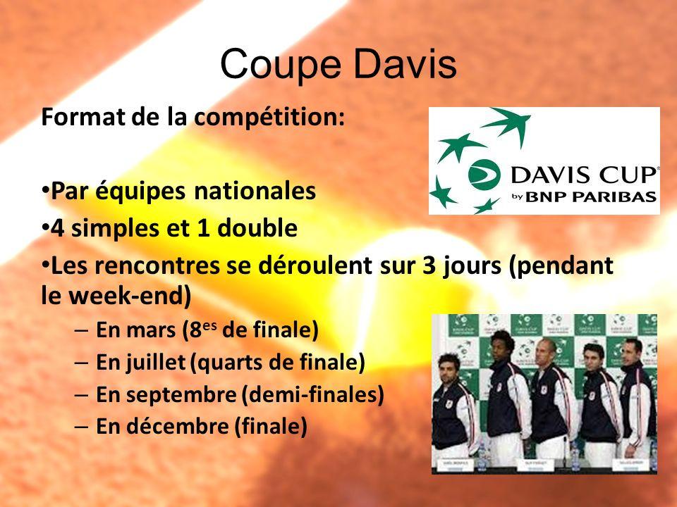 Coupe Davis Format de la compétition: Par équipes nationales