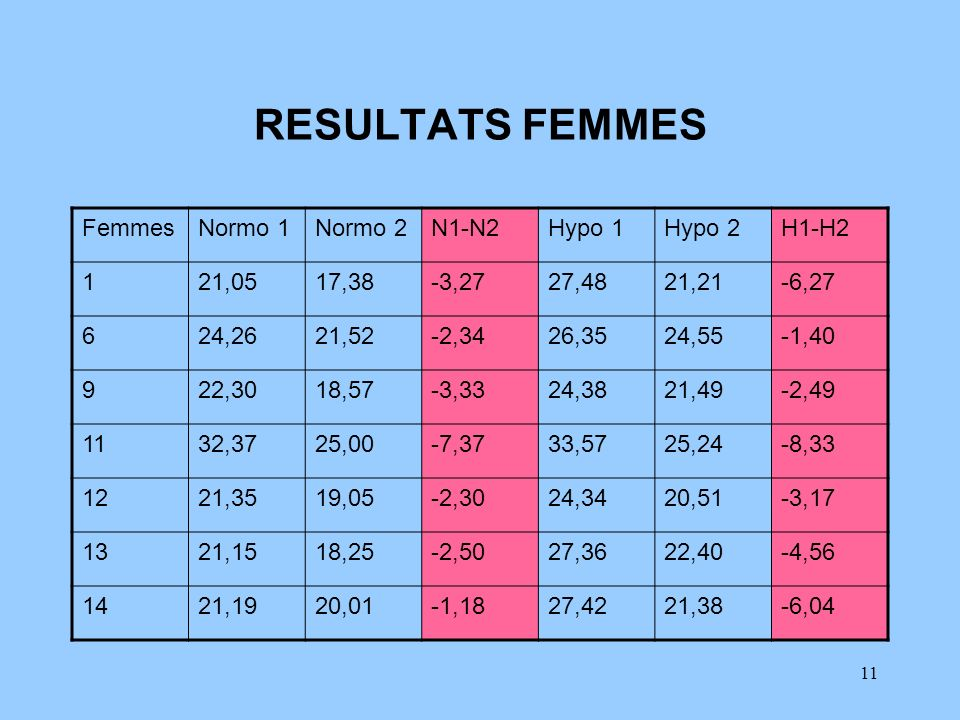 RESULTATS FEMMES Femmes Normo 1 Normo 2 N1-N2 Hypo 1 Hypo 2 H1-H2 1