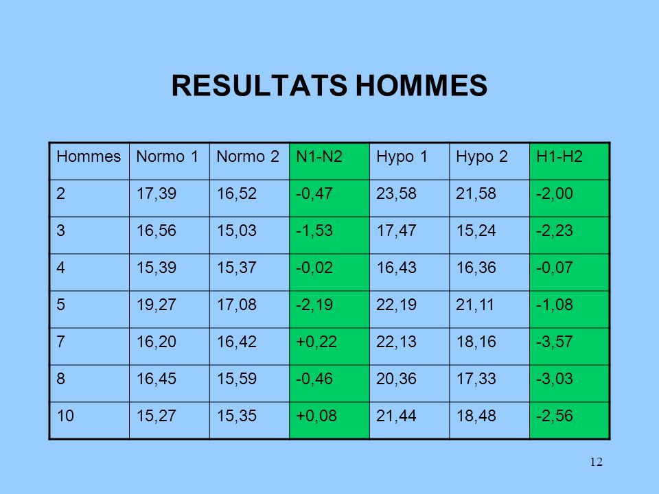 RESULTATS HOMMES Hommes Normo 1 Normo 2 N1-N2 Hypo 1 Hypo 2 H1-H2 2