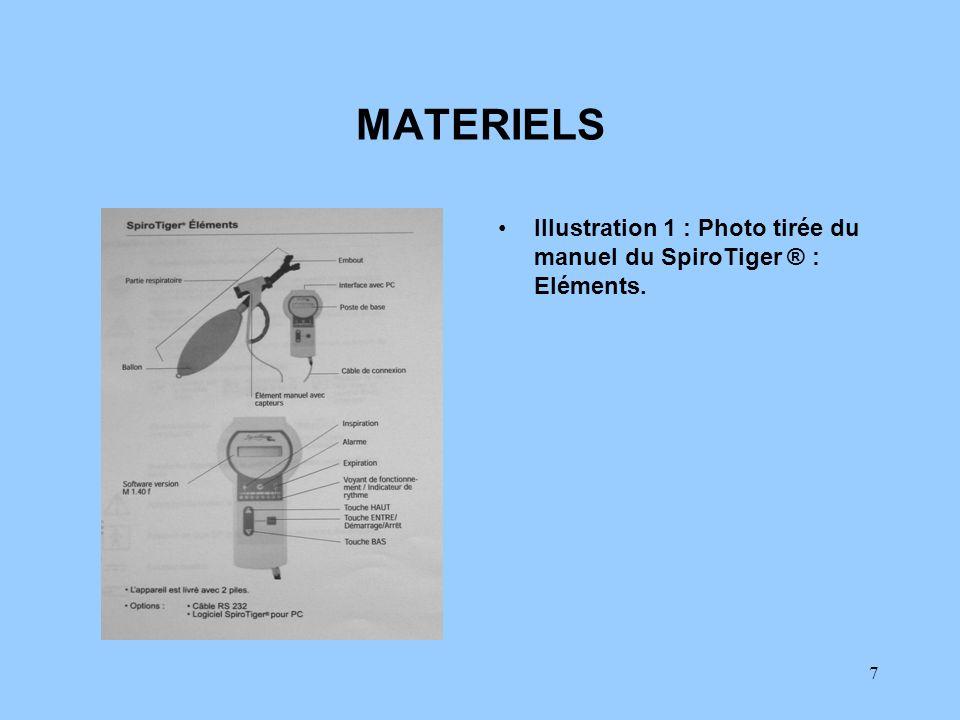 MATERIELS Illustration 1 : Photo tirée du manuel du SpiroTiger ® : Eléments.
