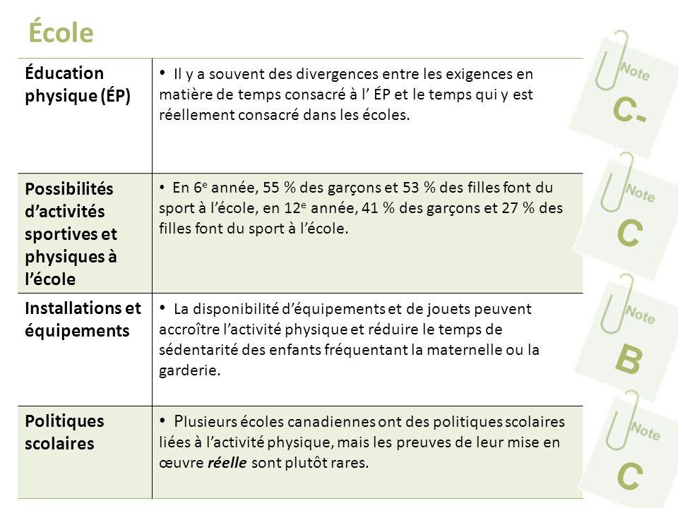 C B C C- École Éducation physique (ÉP)