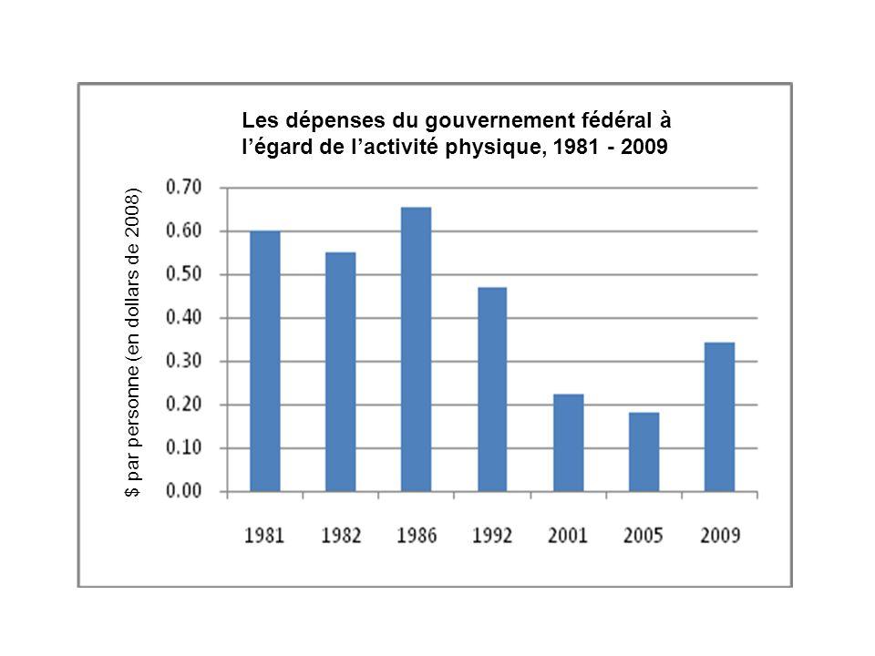Les dépenses du gouvernement fédéral à l'égard de l'activité physique, 1981 - 2009