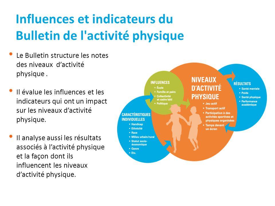 Influences et indicateurs du Bulletin de l activité physique