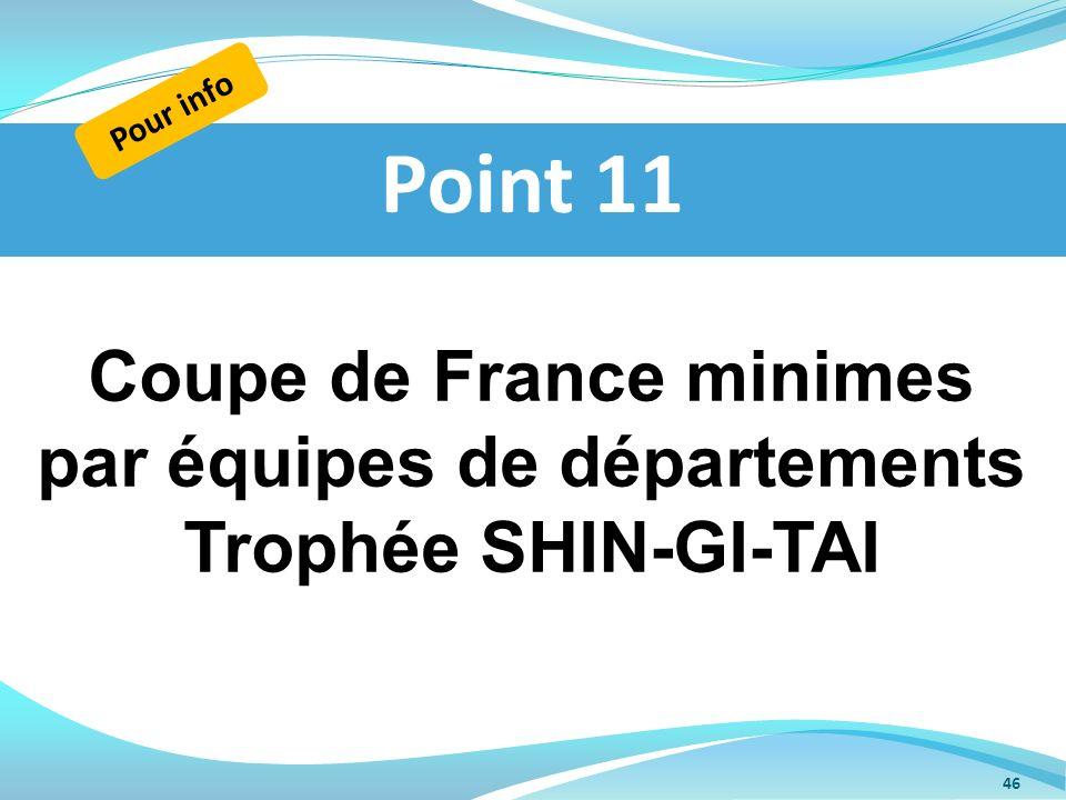 Coupe de France minimes par équipes de départements