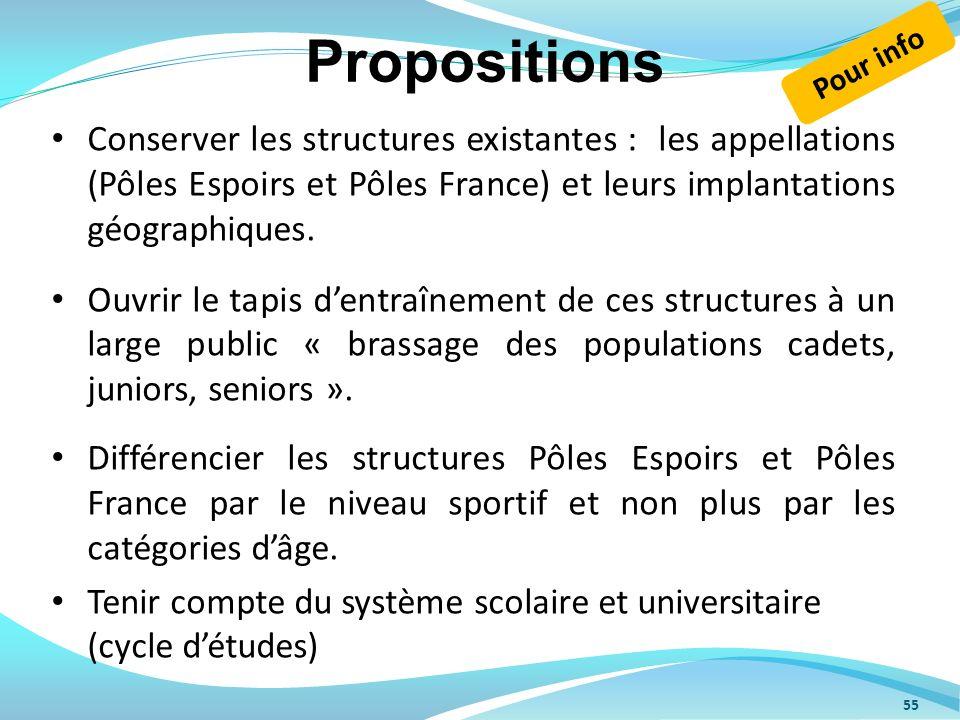 Propositions Pour info.