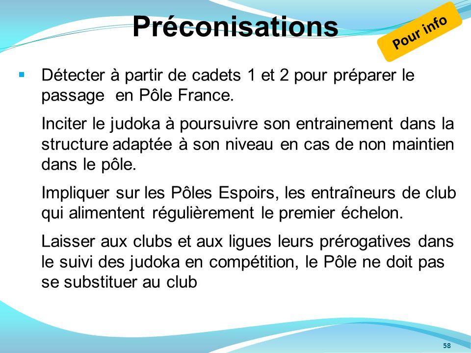 Préconisations Pour info.