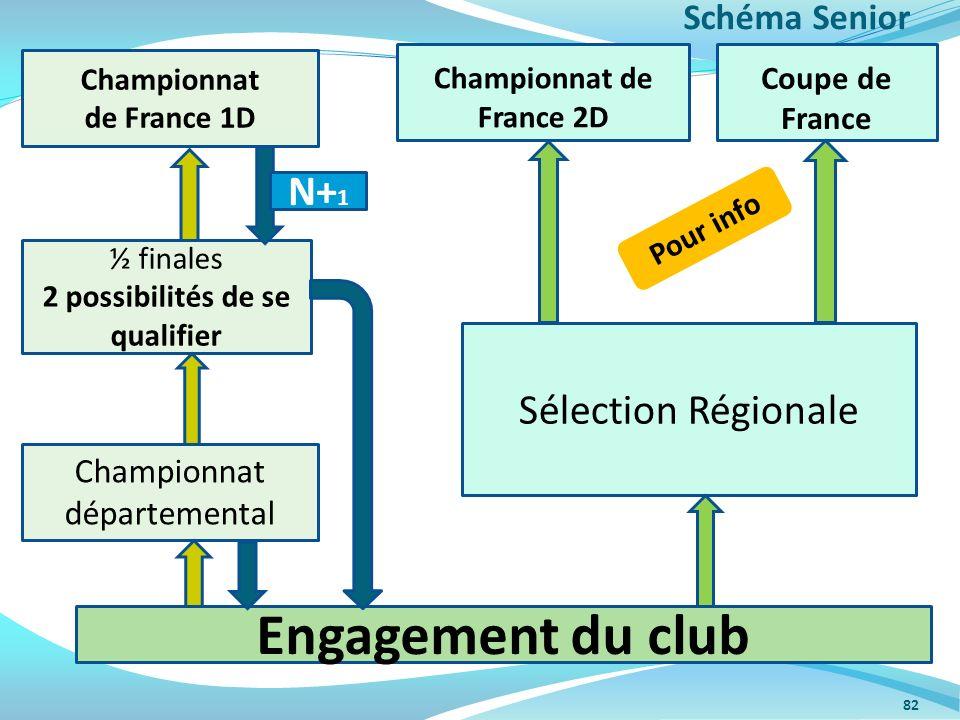 Championnat de France 2D 2 possibilités de se qualifier