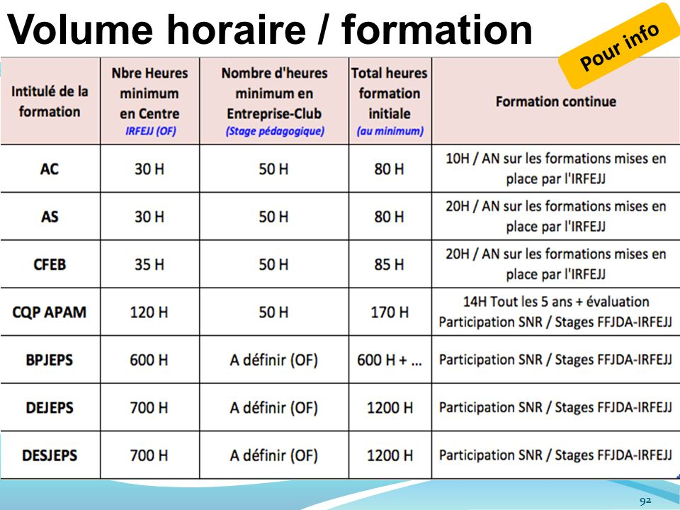 Volume horaire / formation