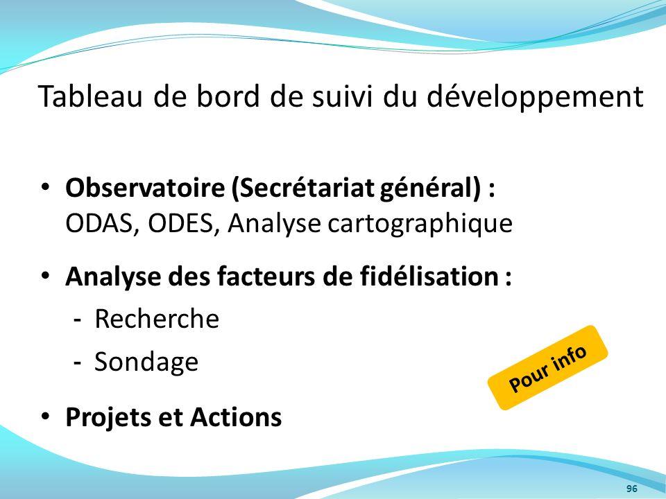 Tableau de bord de suivi du développement