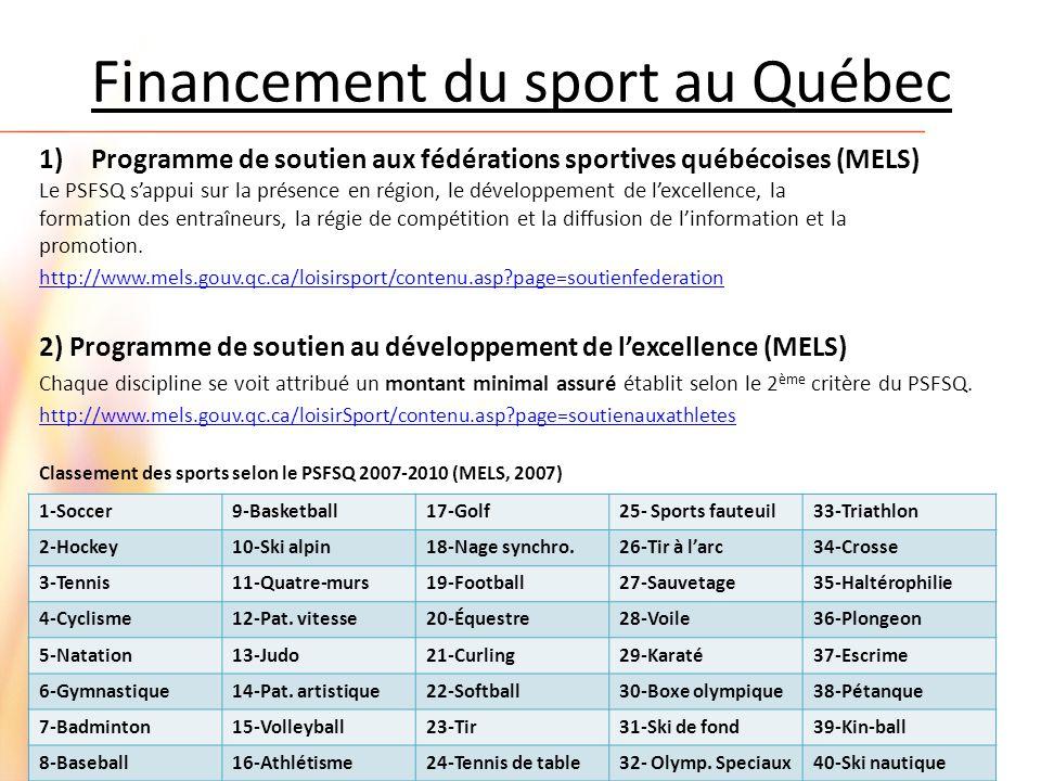 Financement du sport au Québec