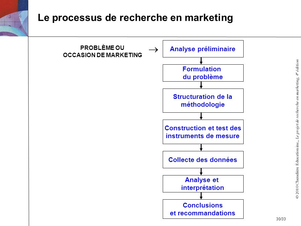 Le processus de recherche en marketing