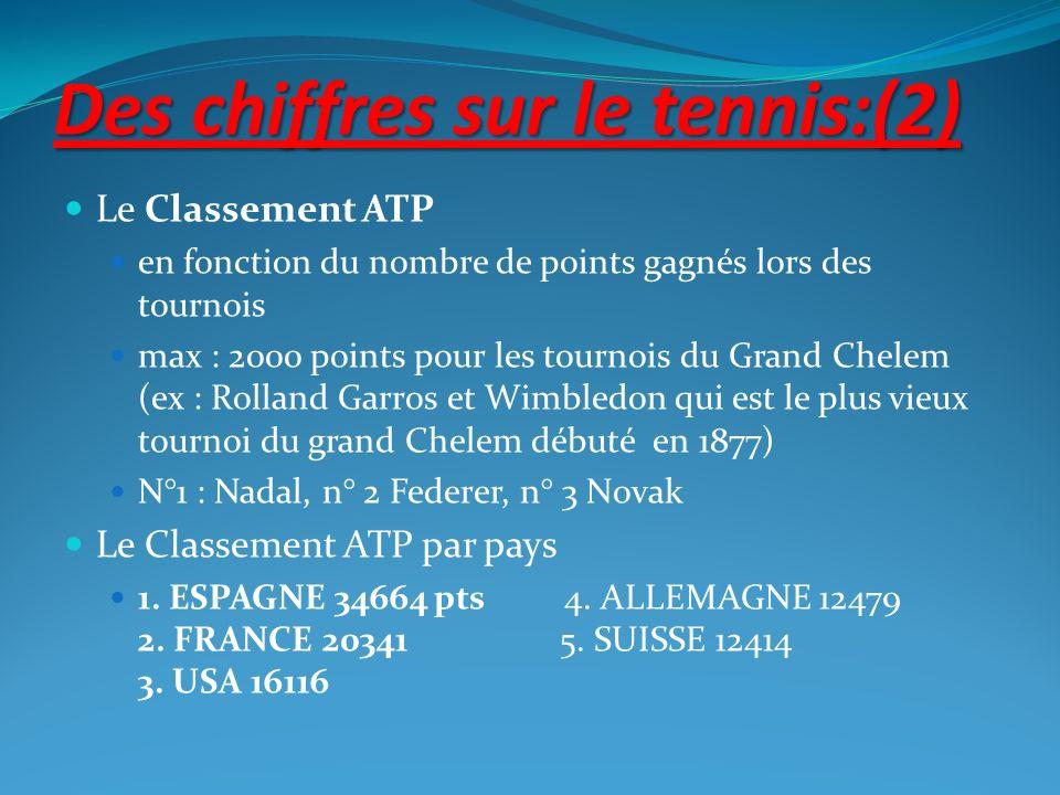 Des chiffres sur le tennis:(2)