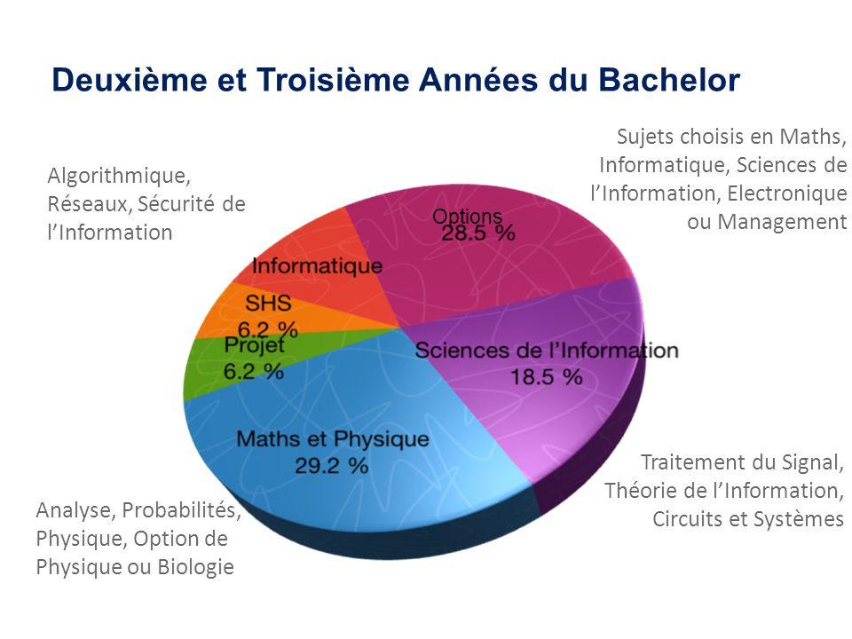Deuxième et Troisième Années du Bachelor