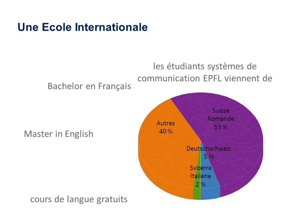 Une Ecole Internationale