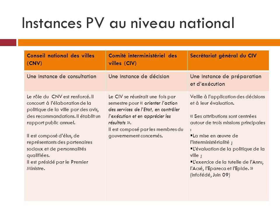 Instances PV au niveau national