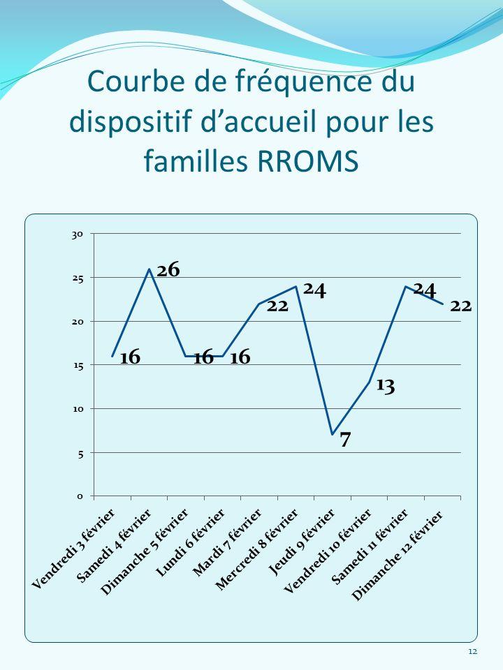 Courbe de fréquence du dispositif d'accueil pour les familles RROMS