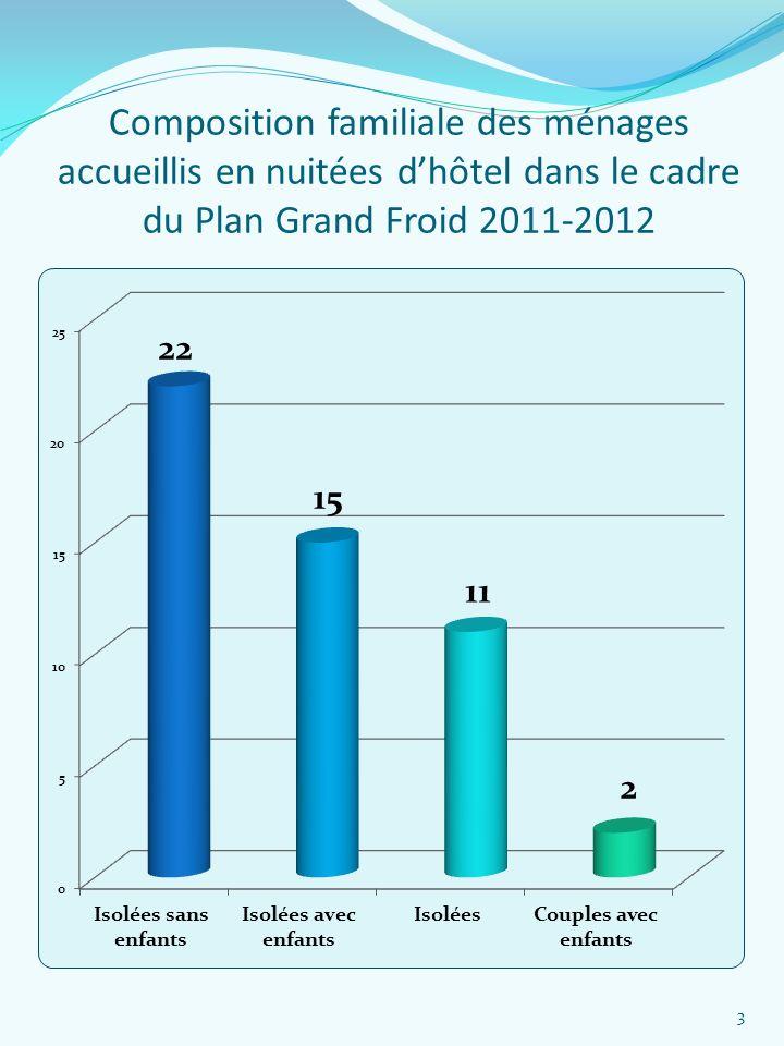Composition familiale des ménages accueillis en nuitées d'hôtel dans le cadre du Plan Grand Froid 2011-2012